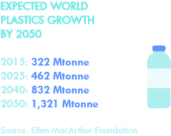 http://files.b-token.be/files/569/original/Expected world plastics growth by 2050.jpg?1540193591